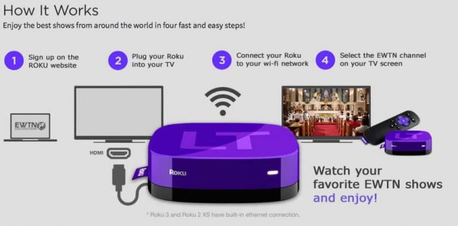 How to Setup Roku Device on Your TV